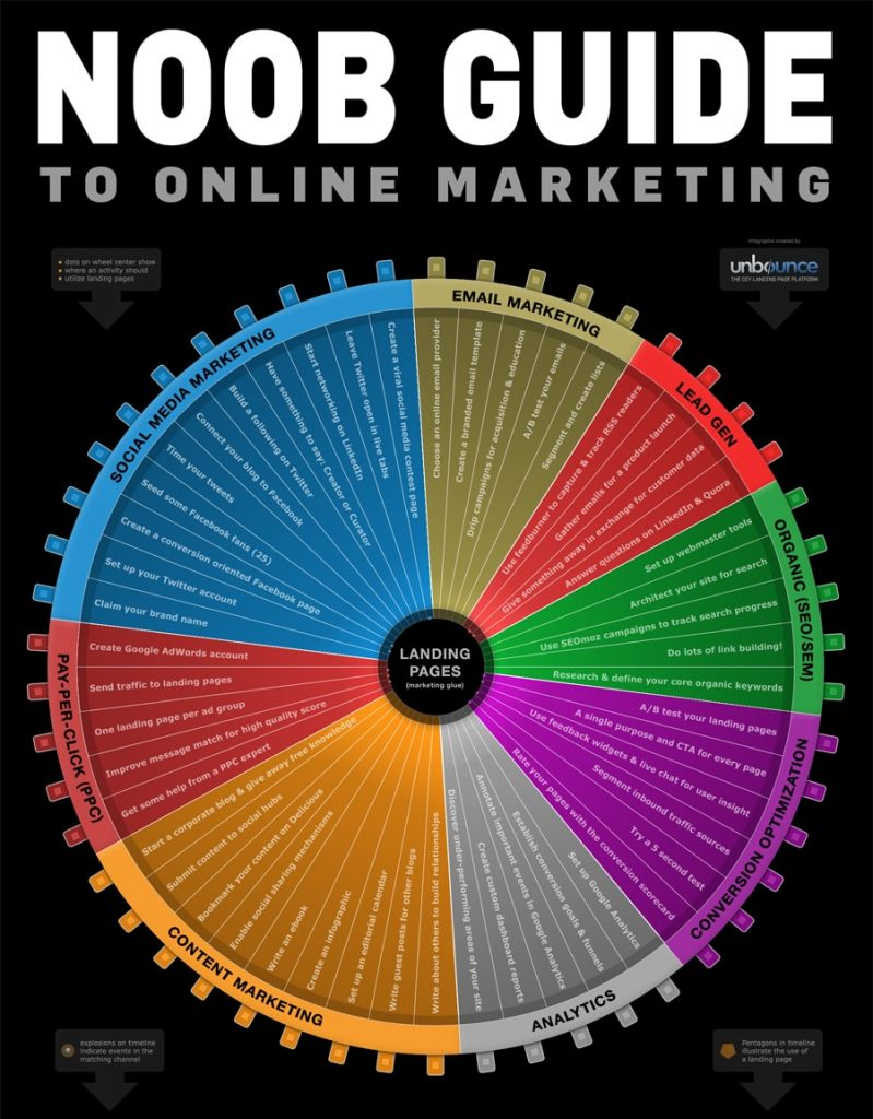 La ruota del web marketing