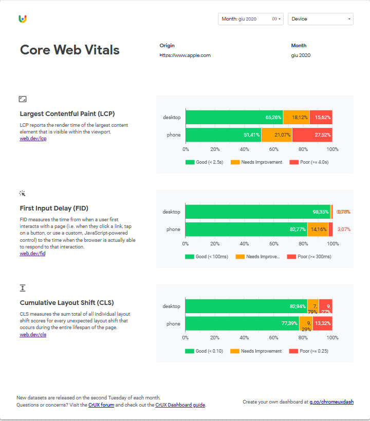 Dashboard Data Studio Core Web Vitals