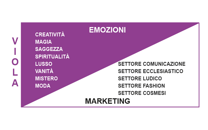 Significato Colore Viola Marketing