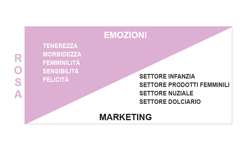 Significato Colore Rosa Marketing