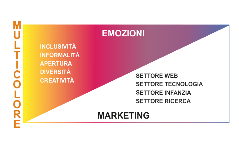 Significato Colore Multicolore Marketing
