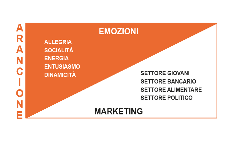 Significato Colore Arancione Marketing