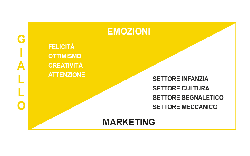 Significato Colore Giallo Marketing