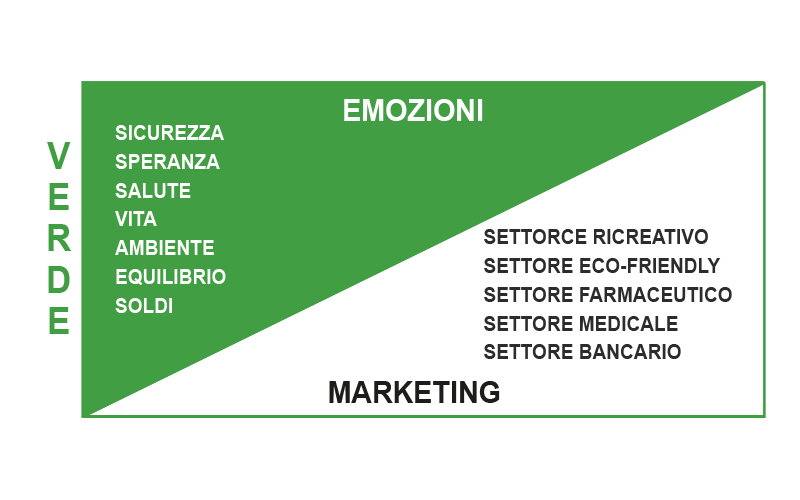 Significato Colore Verde Marketing