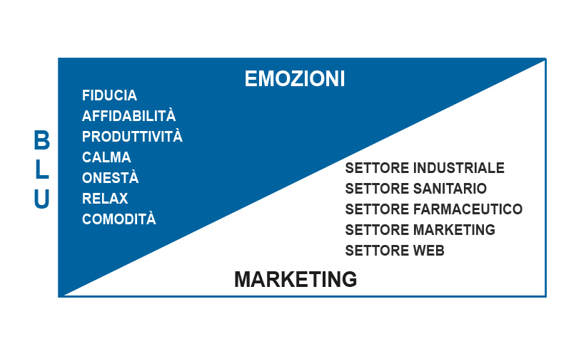 Significato Colore Blu Marketing